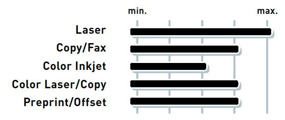 SKY Laser Papier performance